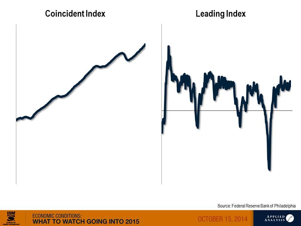 economic condition